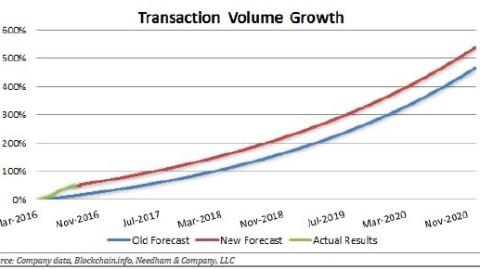 Bitcoin Investment Trust (GBTC)